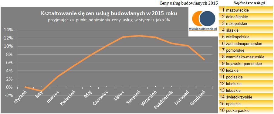 Ceny usług budowlanych 2015 rok