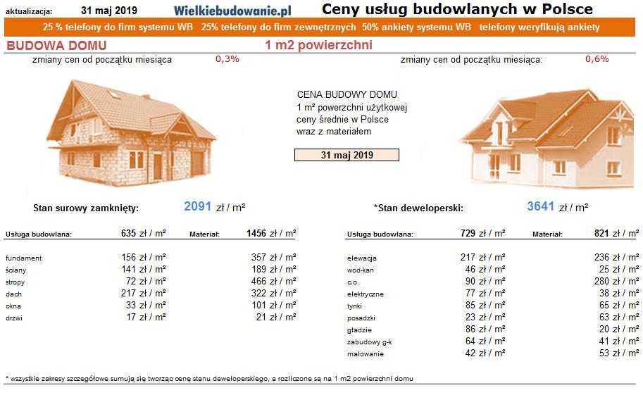 Wspaniały Koszt budowy 1 m2 domu Cena stanu surowego zamkniętego 1 m2 Cena AZ92