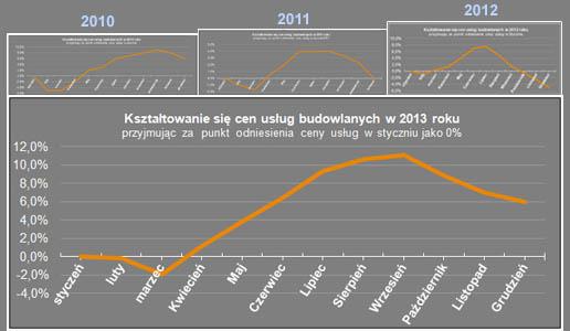 Ceny usług budowlanych w 2013 roku